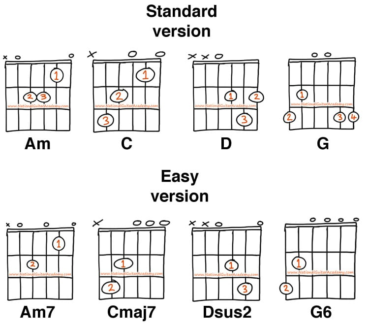 fastest way to learn guitar